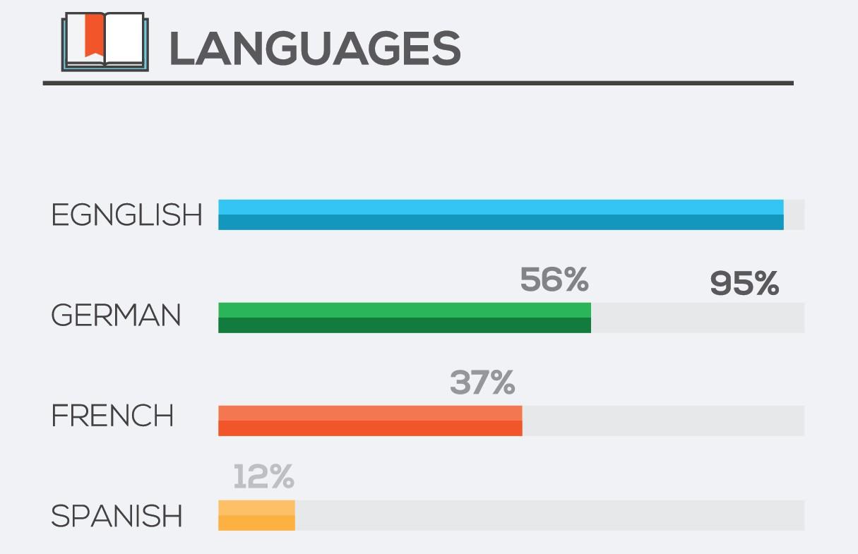 5 conseils pour indiquer vos comp u00e9tences linguistiques