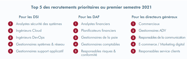 Top 5 des recrutements prioritaires au premier semestre 2021