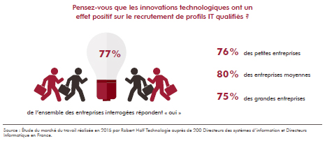 Innovations IT et Recrutement