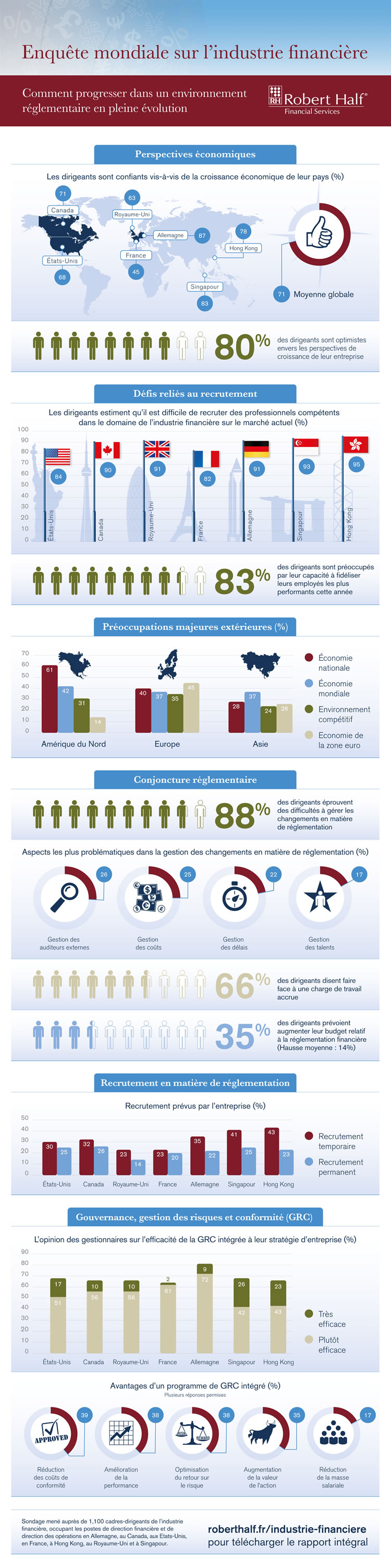 Infographie Financial Services Report